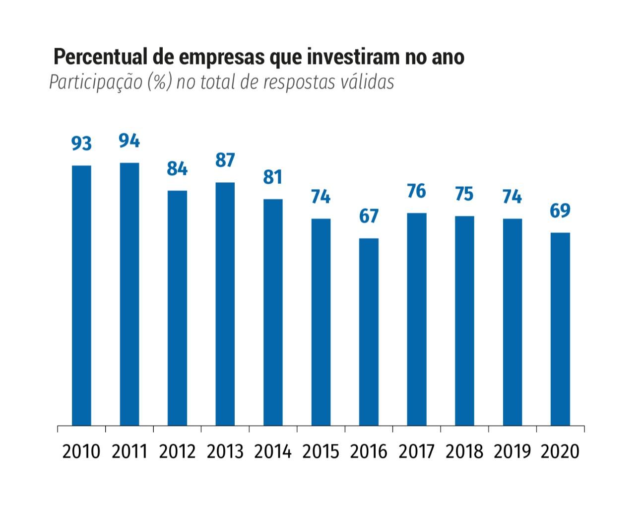 82% das grandes empresas pretendem investir em 2021