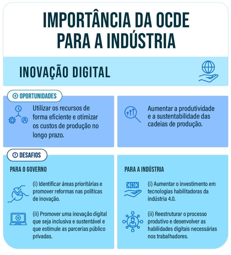 OCDE: inovação digital na indústria brasileira
