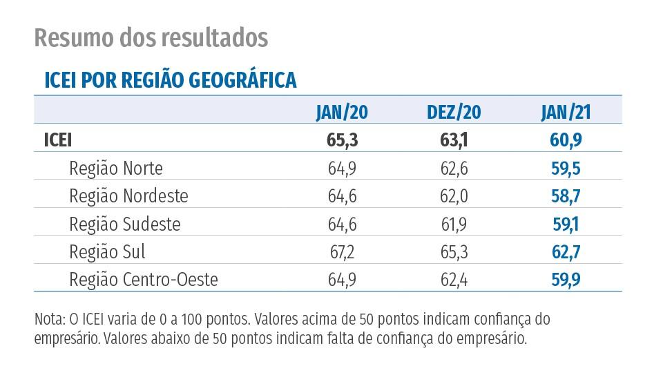 Confiança cai em 26 dos 30 setores da indústria pesquisados em janeiro