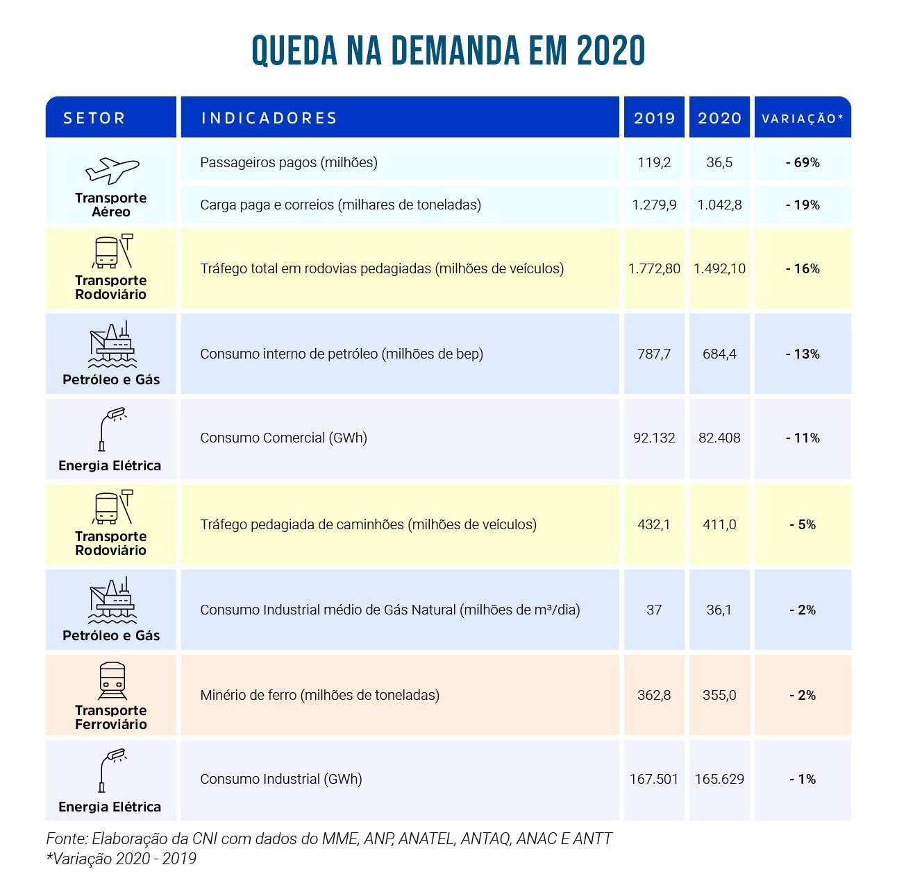 Tabela com os dados por setores e mostrando a variação dos números de 2019 e 2020