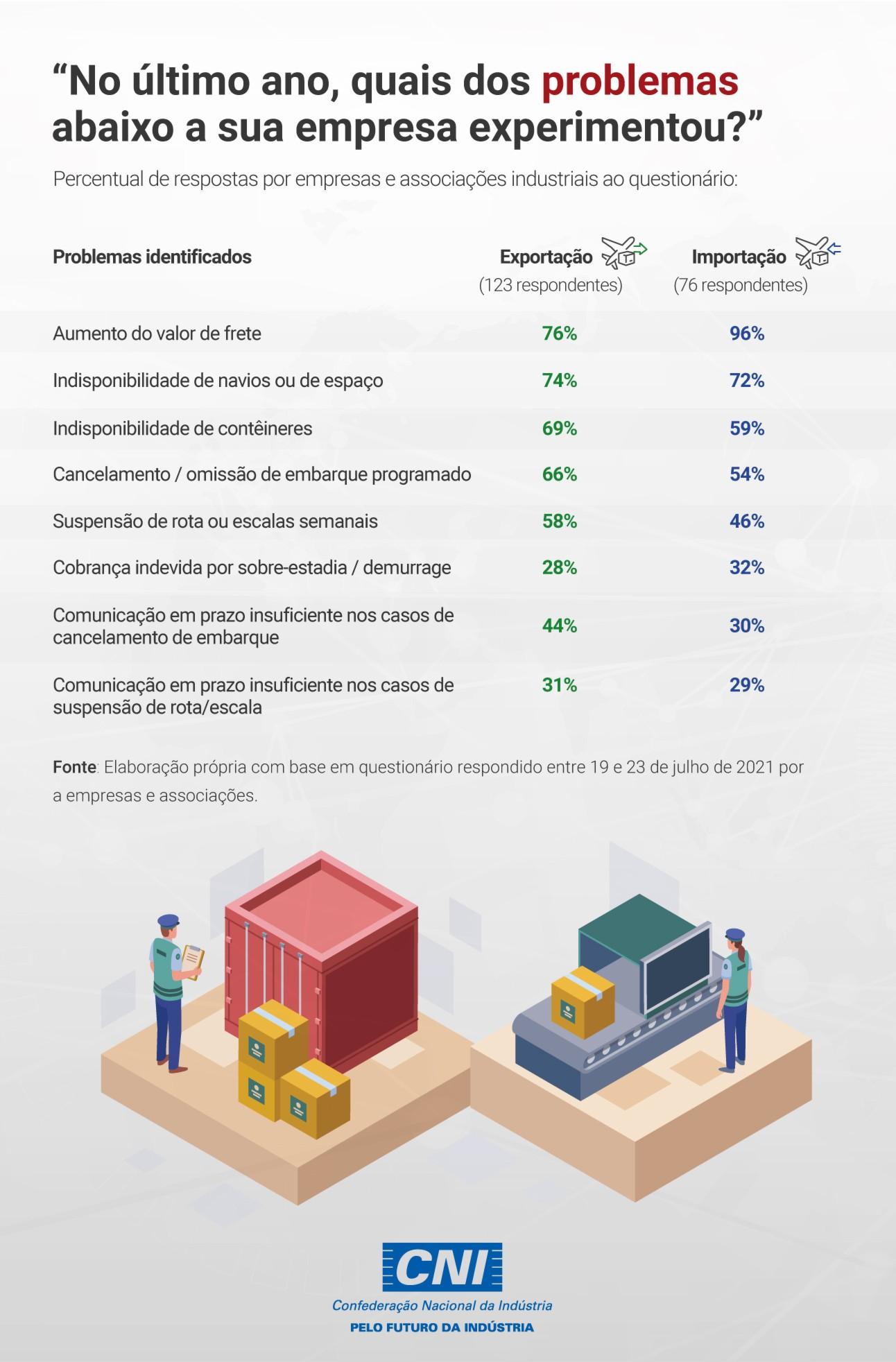 Frete marítimo ultrapassa US$ 10 mil por contêiner e penaliza comércio exterior brasileiro